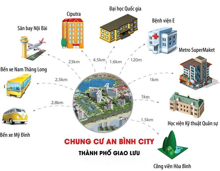 Vị trí dự án chung cư an binh city