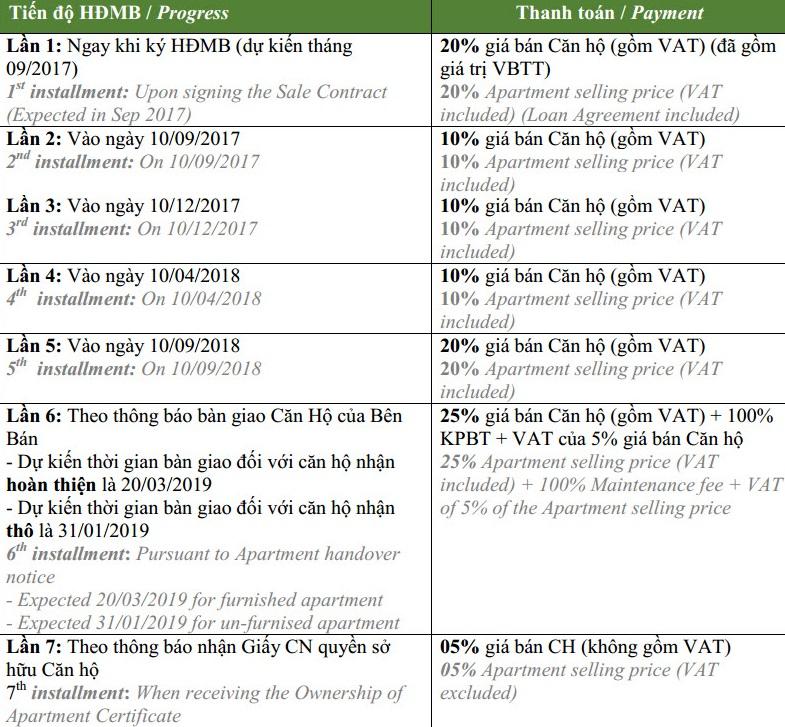 tiến độ đóng tiền vinhomes greenbay
