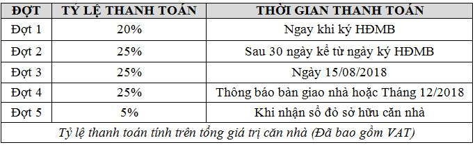 chung cu one 18 ngoc lam tien do thanh toan